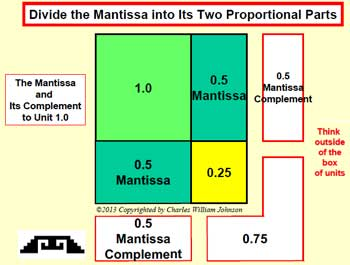 Divide the Mantissa into Its Two Proportional Parts