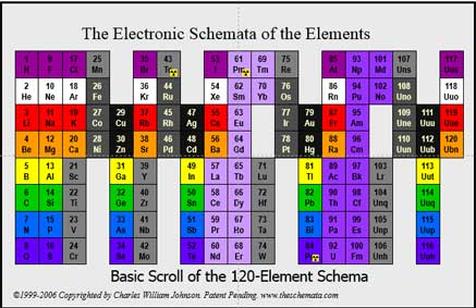 New Table Periodic: Schema electronic