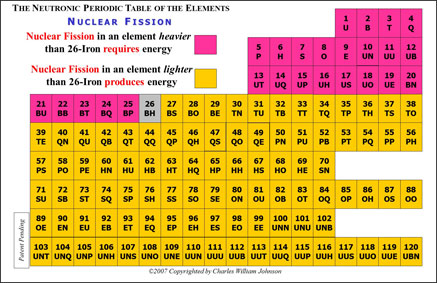 Table elements of the Fusion and Fission