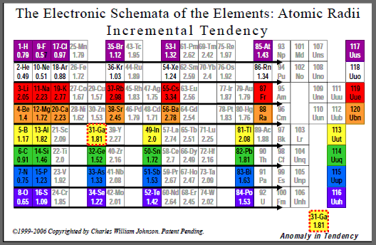 The Electronic Schemata of the Elements: Atomic Radii