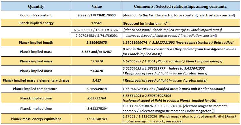 Proposal to Include Selected Constants on the  Complete Listing of the Fundamental Physical Constants by NIST