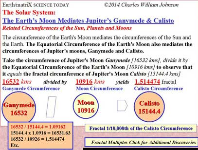 The Solar System: Related Circumferences of the Sun, Planets and Moons