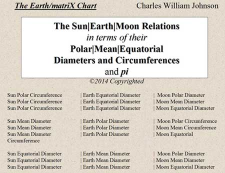 The Sun|Earth|Moon Relation: Polar/Mean/Equatorial Diameters and Circumferences
